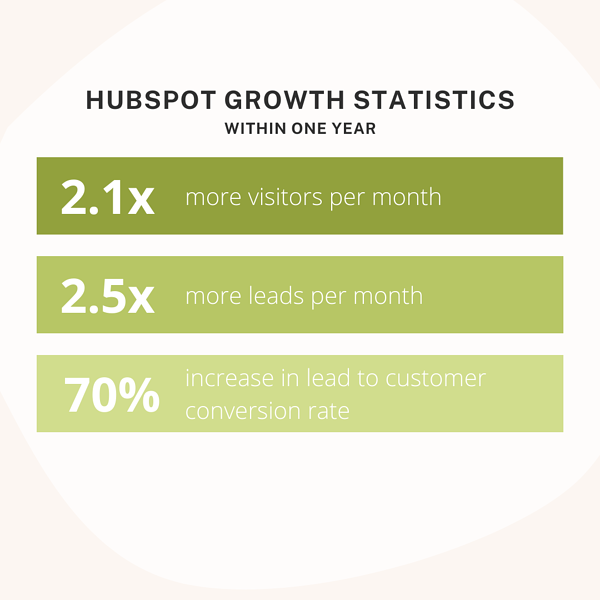 HubSpot Growth Statistics