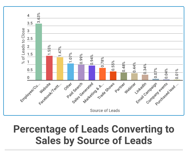 leads to conversion sources chart.png